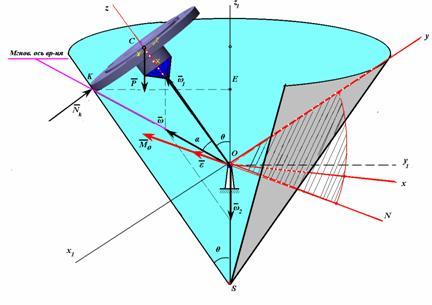 Качение диска по горизонтальной плоскости - Энциклопедия